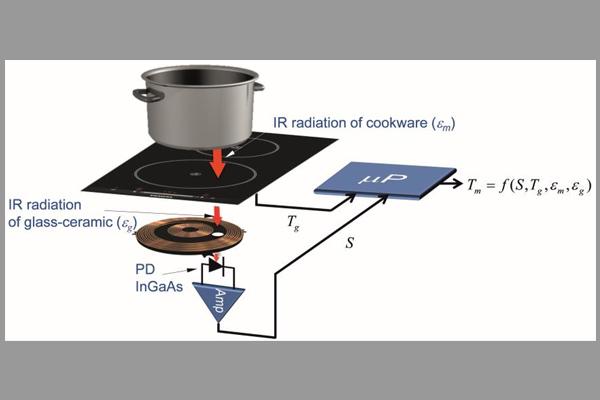 [Tư vấn] bếp từ tiết kiệm điện là bếp gì? 7