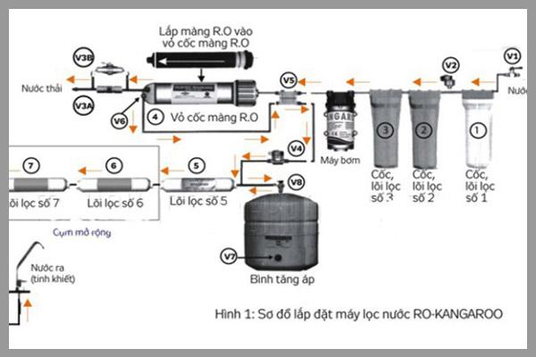 [Tư vấn] máy lọc nước Kangaroo có tốt không? 4