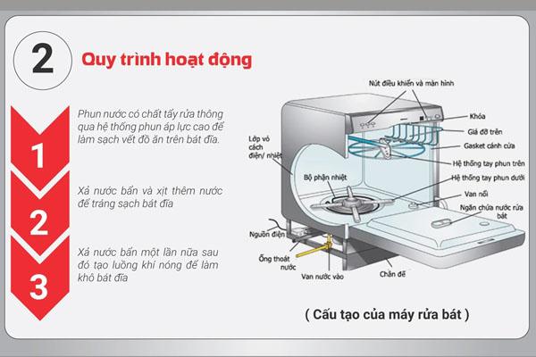 [Tư vấn] máy rửa bát nhập khẩu loại nào tốt 4