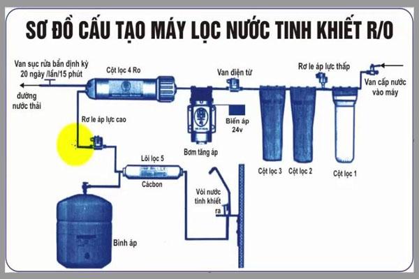 [Tư vấn] máy lọc nước RO loại nào tốt 4