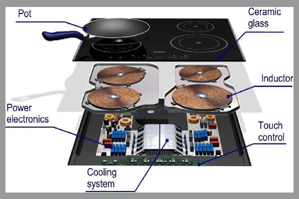 [Tư vấn] dịch vụ sửa chữa thiết bị nhà bếp 2